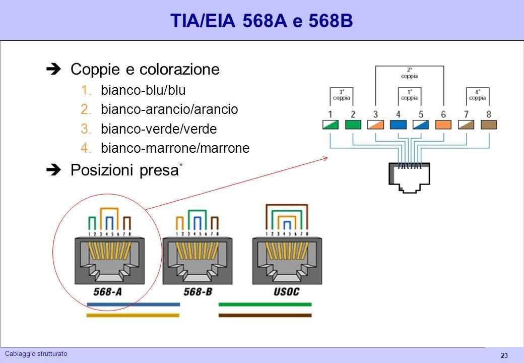 TIA/EIA 568A e 568B Coppie e colorazione Posizioni presa*