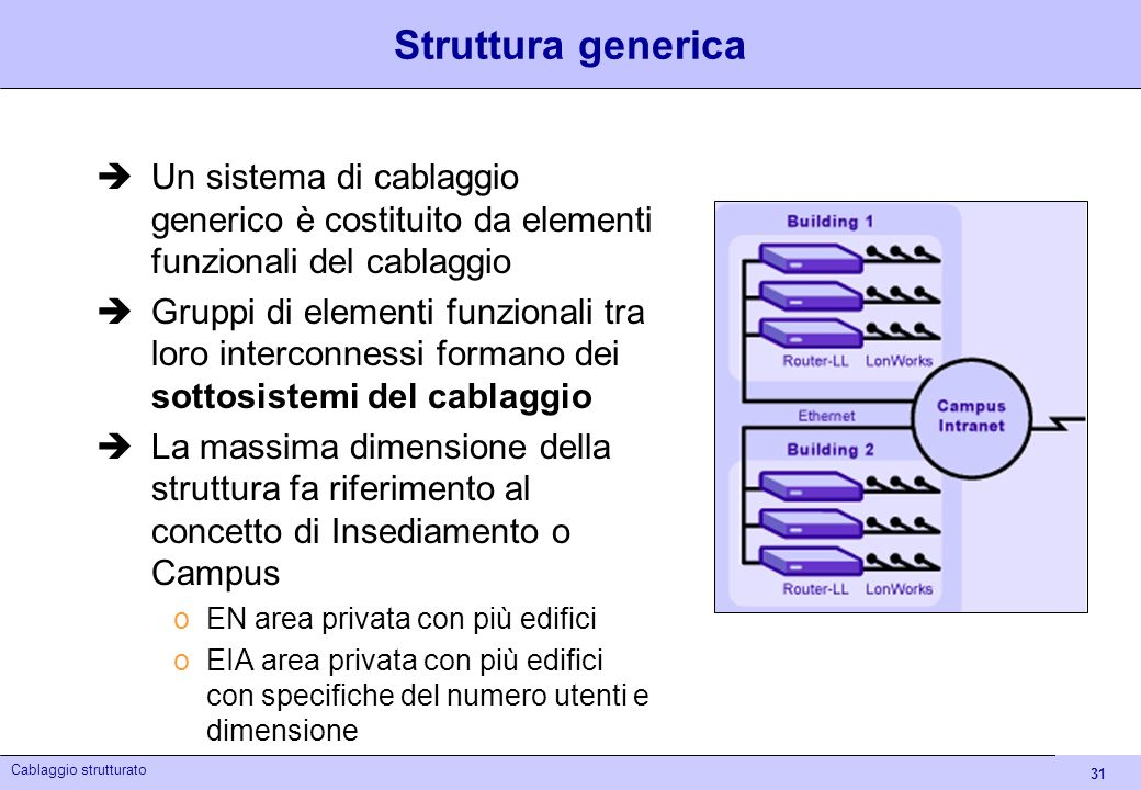 Struttura generica Un sistema di cablaggio generico è costituito da elementi funzionali del cablaggio.