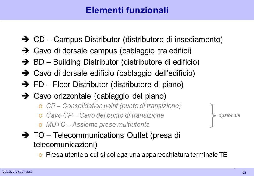 Elementi funzionali CD – Campus Distributor (distributore di insediamento) Cavo di dorsale campus (cablaggio tra edifici)