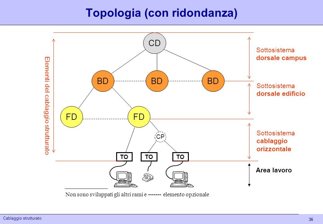 Topologia (con ridondanza)