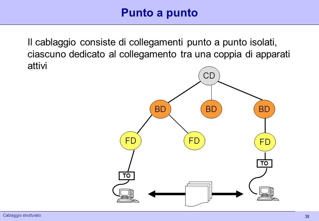 Punto a puntoIl cablaggio consiste di collegamenti punto a punto isolati, ciascuno dedicato al collegamento tra una coppia di apparati attivi.