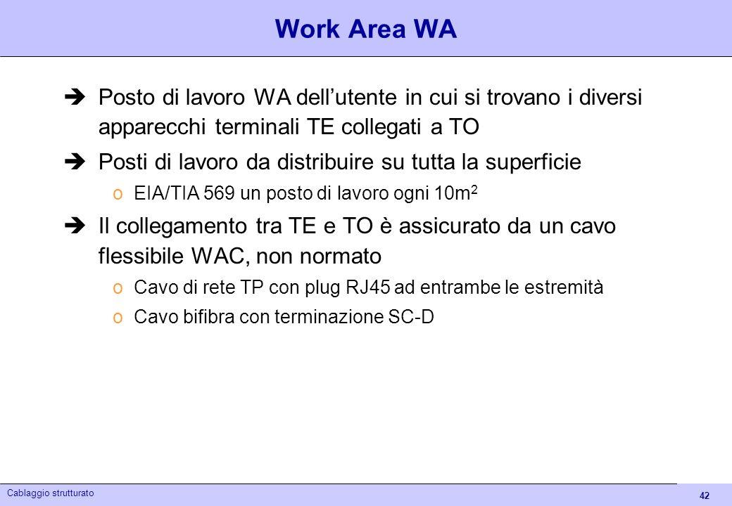 Work Area WAPosto di lavoro WA dell'utente in cui si trovano i diversi apparecchi terminali TE collegati a TO.