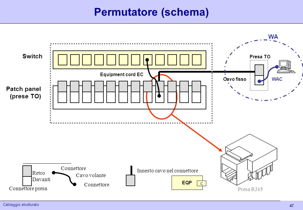 Permutatore (schema) WA Switch Patch panel (prese TO) Connettore