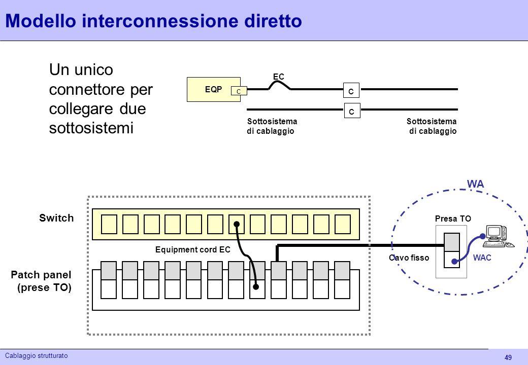 Modello interconnessione diretto