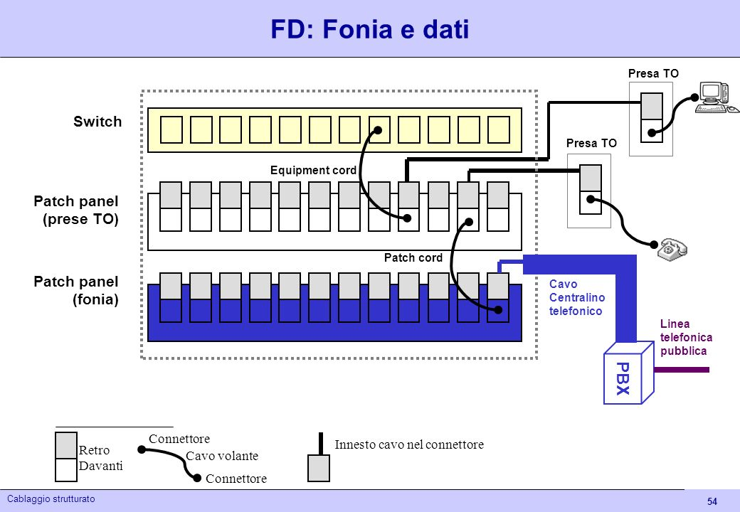 FD: Fonia e dati PBX Switch Patch panel (prese TO) (fonia)
