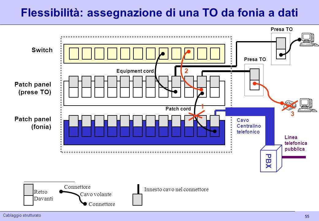 Flessibilità: assegnazione di una TO da fonia a dati