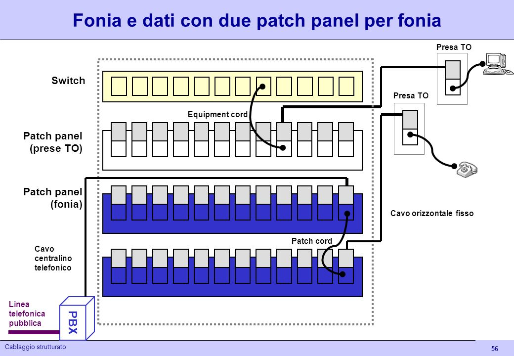 Fonia e dati con due patch panel per fonia