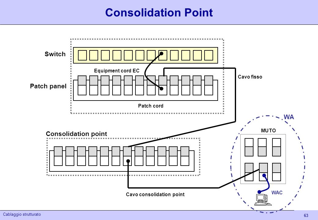 Consolidation Point Switch Patch panel WA Consolidation point