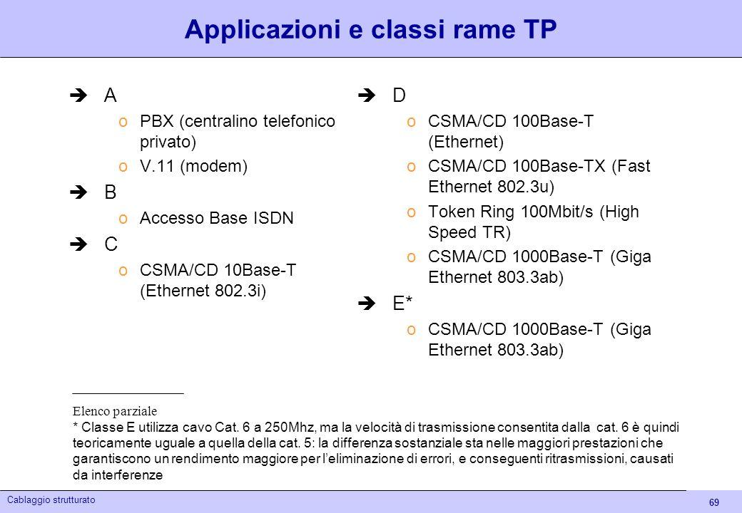 Applicazioni e classi rame TP