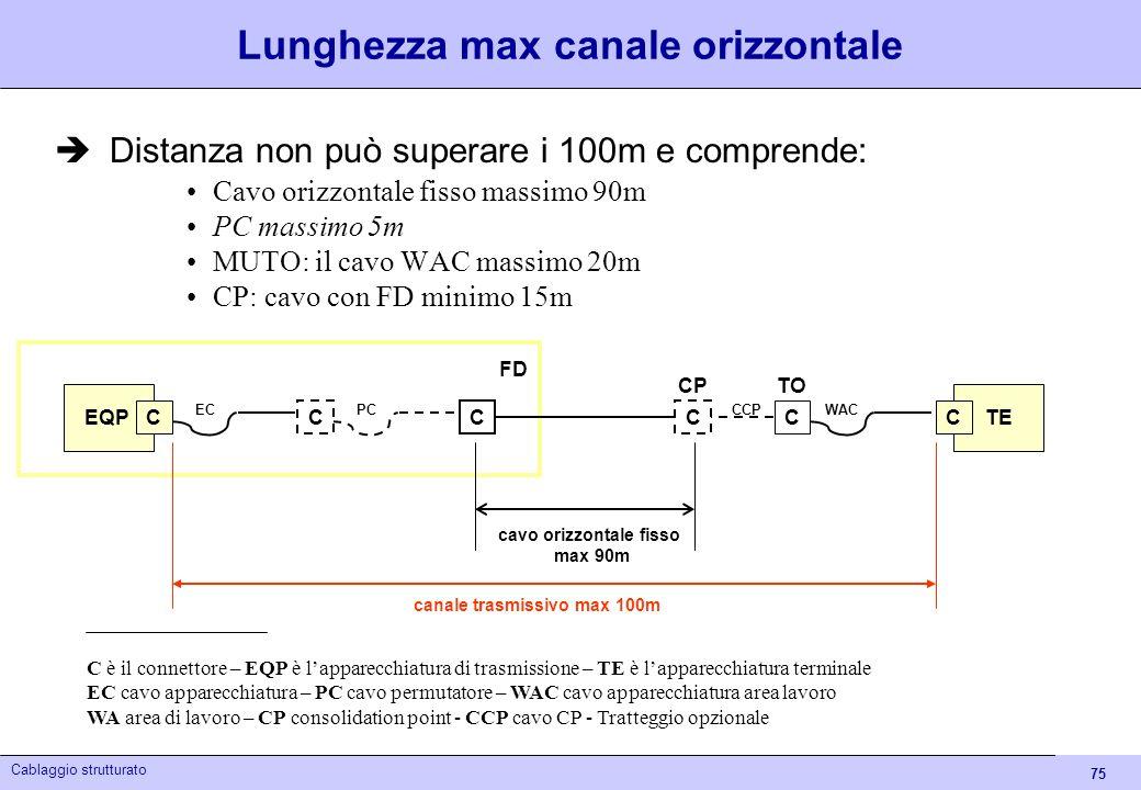 Lunghezza max canale orizzontale
