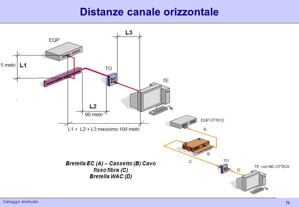 Distanze canale orizzontale