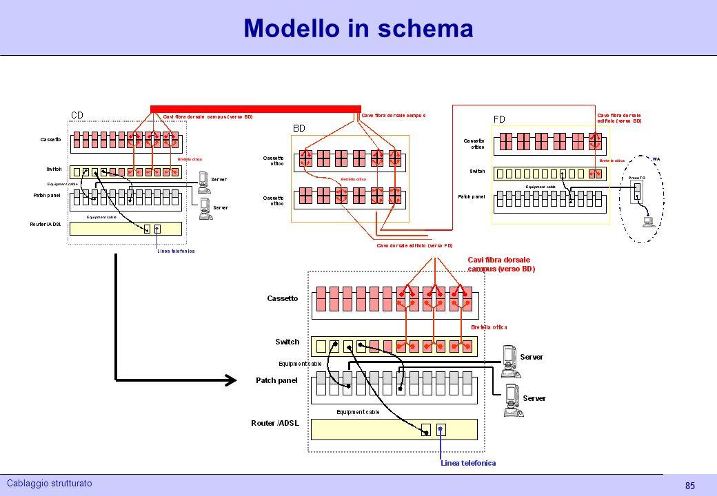 Modello in schema Cablaggio strutturato - Itis Euganeo 04/05