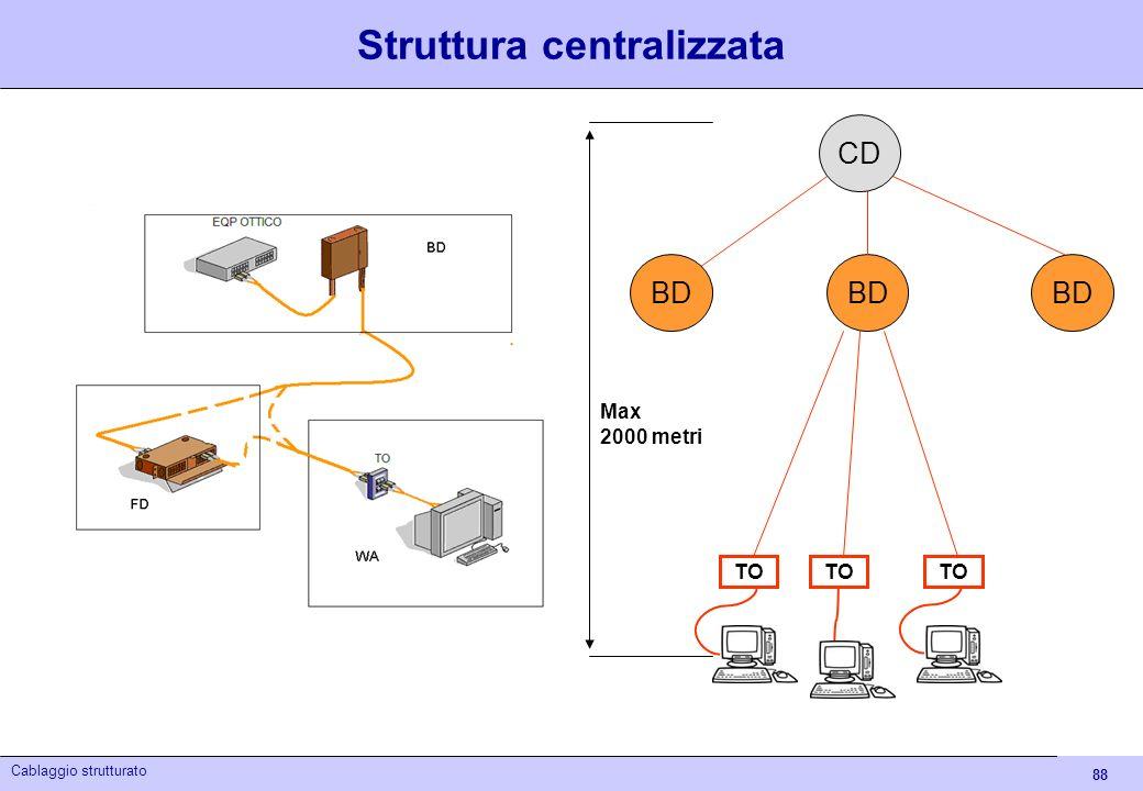 Struttura centralizzata