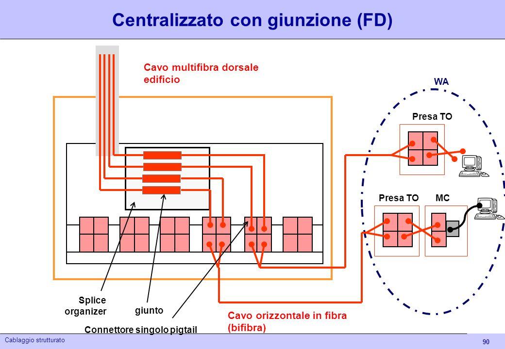 Centralizzato con giunzione (FD)