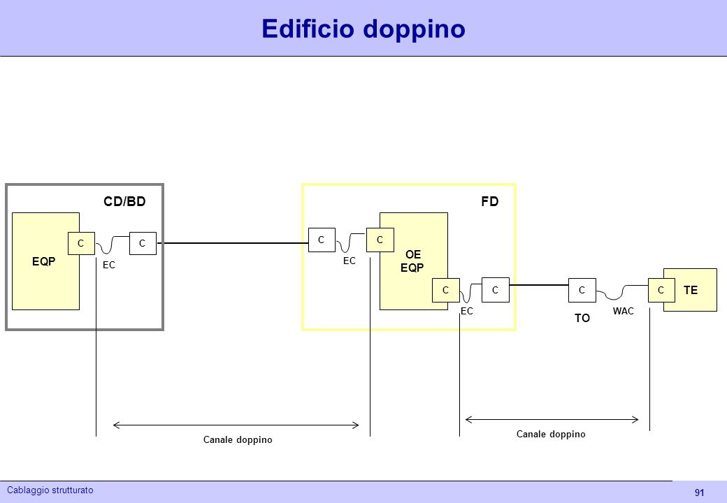 Edificio doppino FD CD/BD OE EQP TE TO
