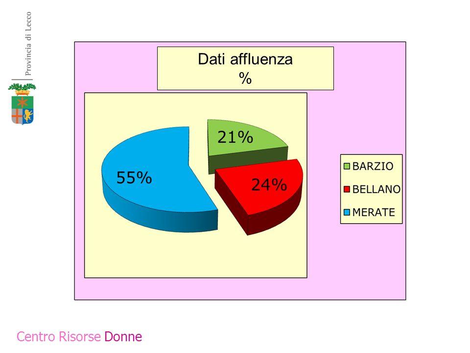 Dati affluenza % Centro Risorse Donne