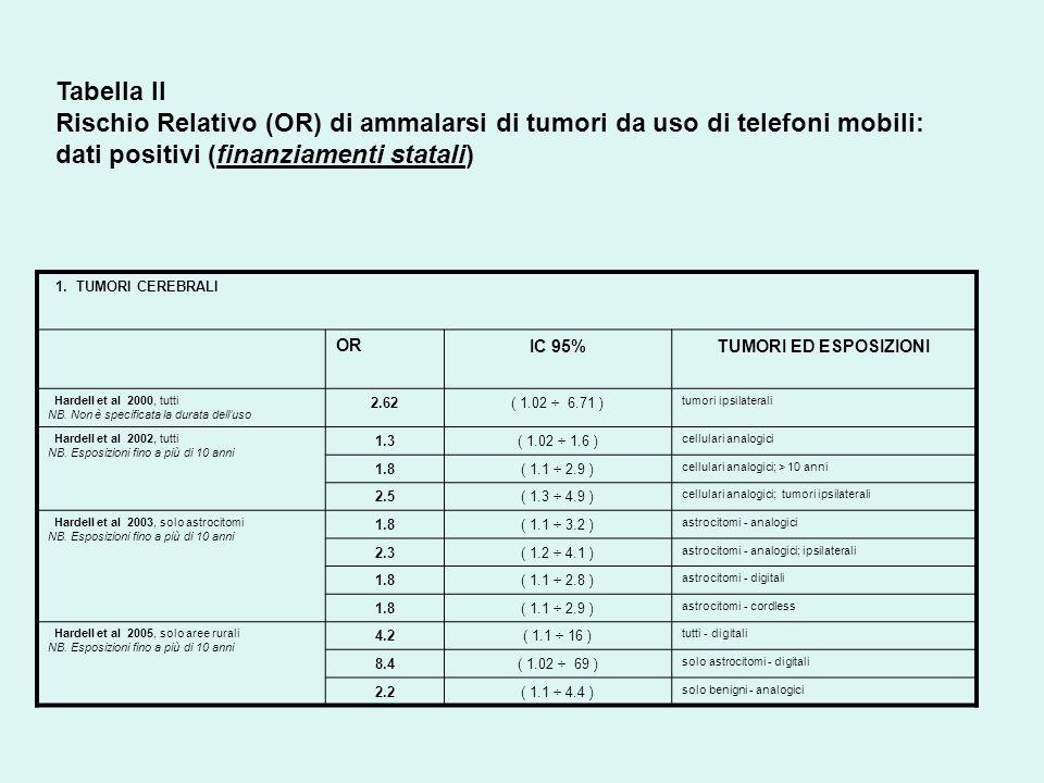 Tabella II Rischio Relativo (OR) di ammalarsi di tumori da uso di telefoni mobili: dati positivi (finanziamenti statali)