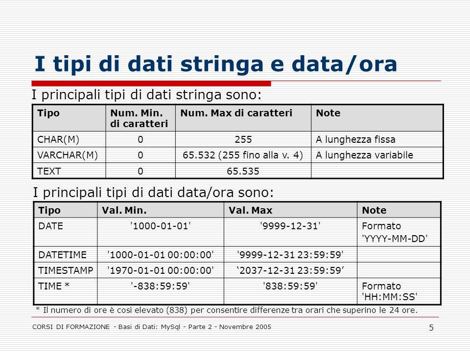 I tipi di dati stringa e data/ora