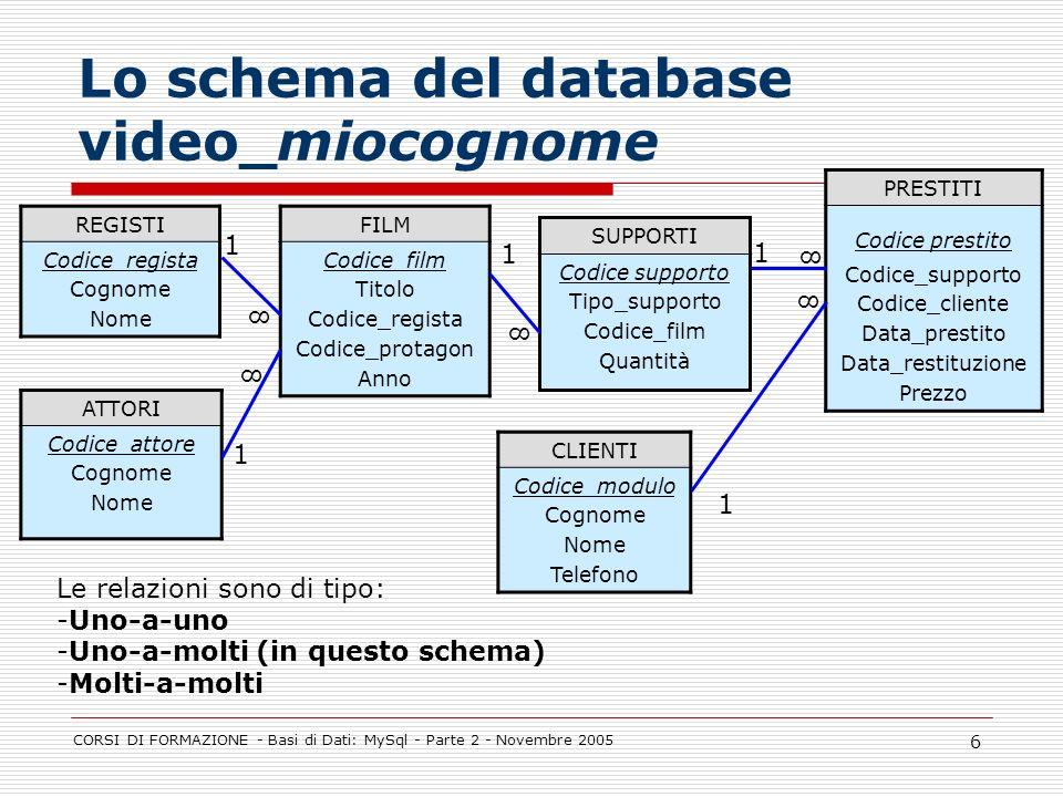 Lo schema del database video_miocognome