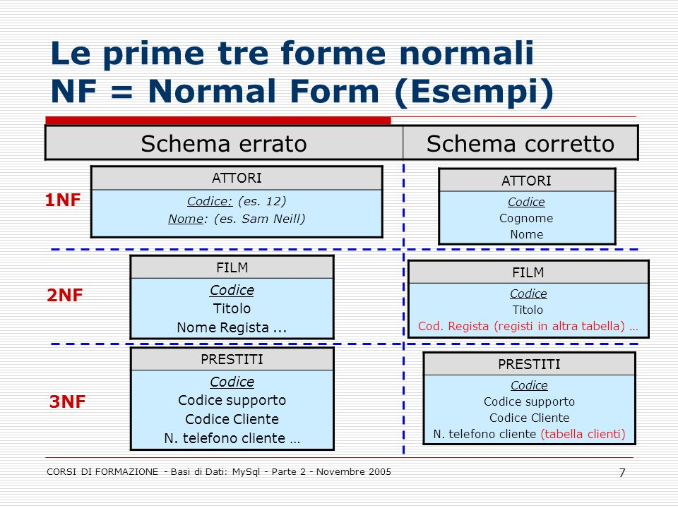 Le prime tre forme normali NF = Normal Form (Esempi)