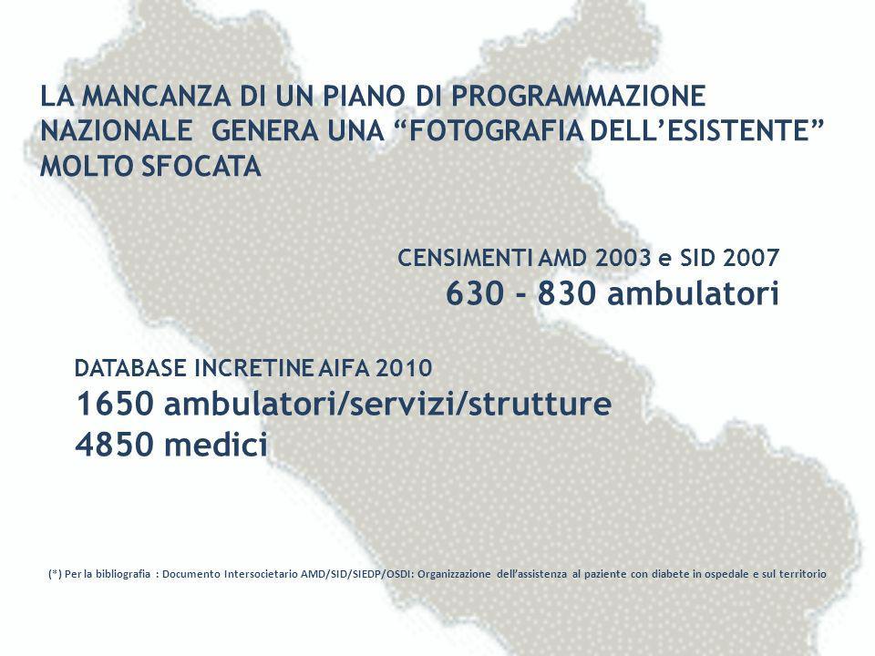 1650 ambulatori/servizi/strutture 4850 medici