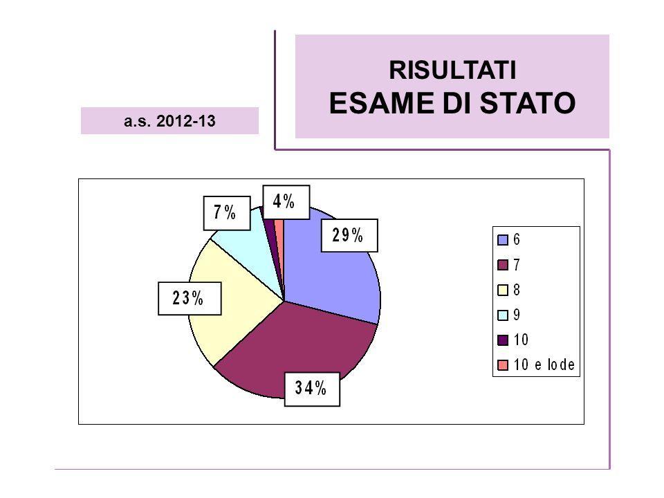RISULTATI ESAME DI STATO a.s. 2012-13