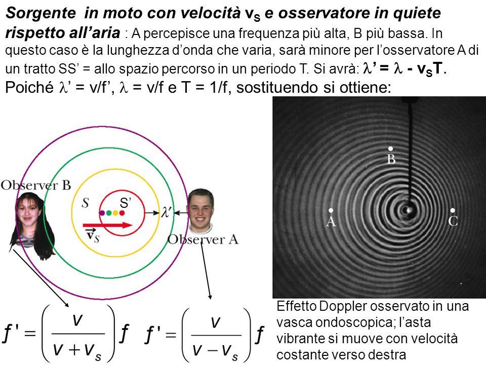 Sorgente in moto con velocità vS e osservatore in quiete rispetto all'aria : A percepisce una frequenza più alta, B più bassa. In questo caso è la lunghezza d'onda che varia, sarà minore per l'osservatore A di un tratto SS' = allo spazio percorso in un periodo T. Si avrà: l' = l - vST. Poiché l' = v/f', l = v/f e T = 1/f, sostituendo si ottiene: