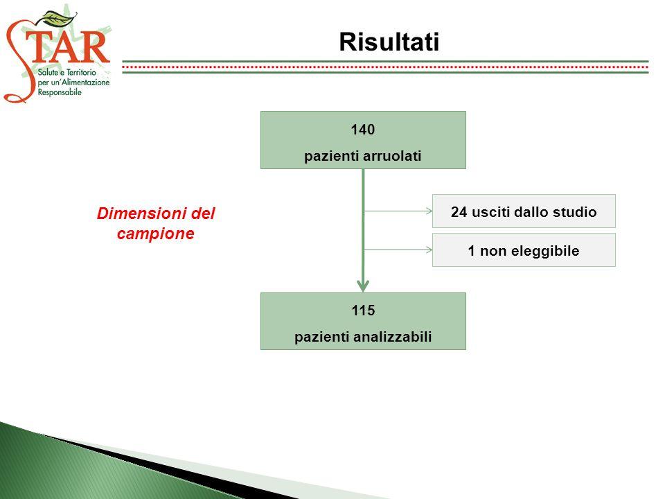 Dimensioni del campione pazienti analizzabili