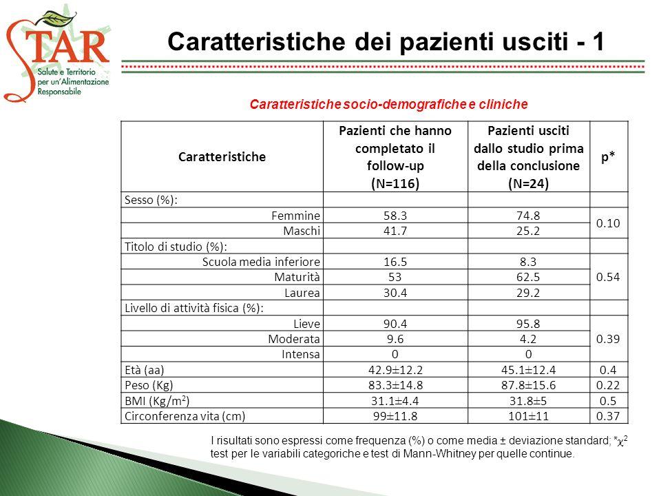 Caratteristiche dei pazienti usciti - 1