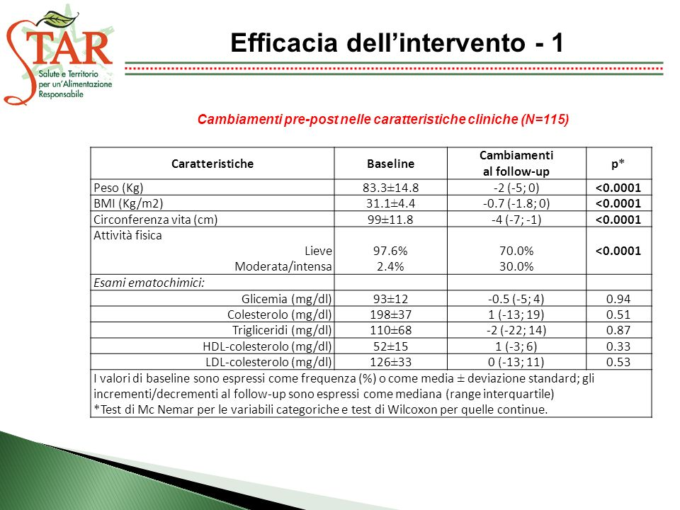 Efficacia dell'intervento - 1