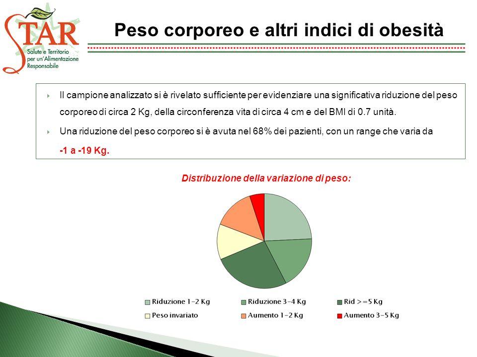 Peso corporeo e altri indici di obesità