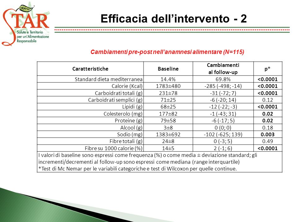 Efficacia dell'intervento - 2