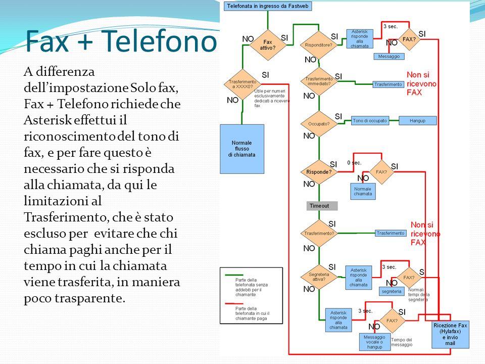 Fax + Telefono