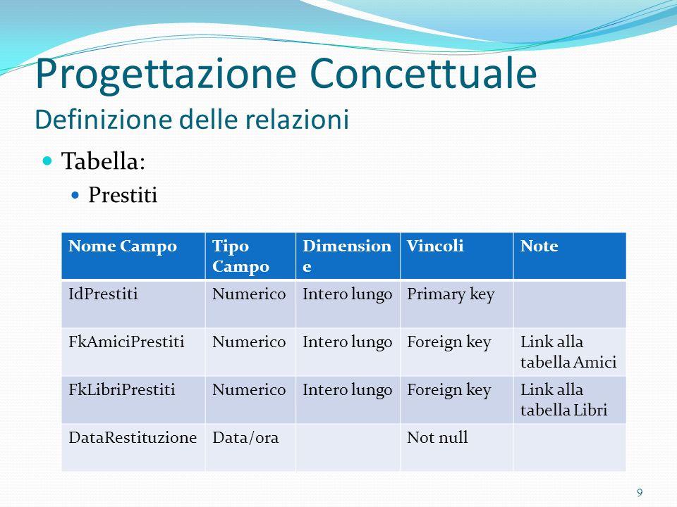 Progettazione Concettuale Definizione delle relazioni