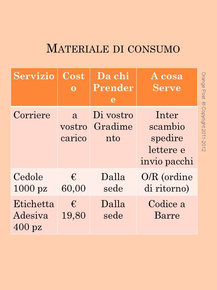 Materiale di consumo Servizio Costo Da chi Prendere A cosa Serve