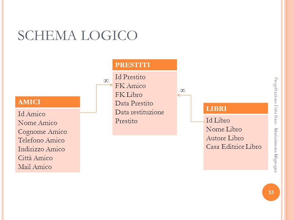 SCHEMA LOGICO PRESTITI Id Prestito FK Amico FK Libro Data Prestito
