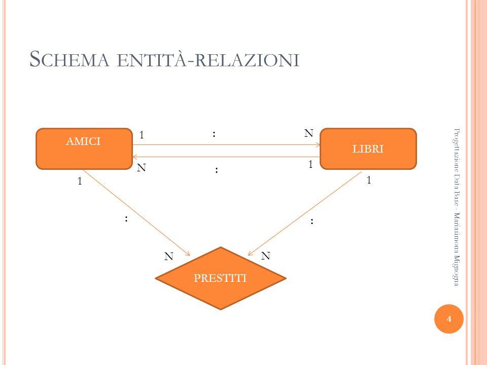 Schema entità-relazioni