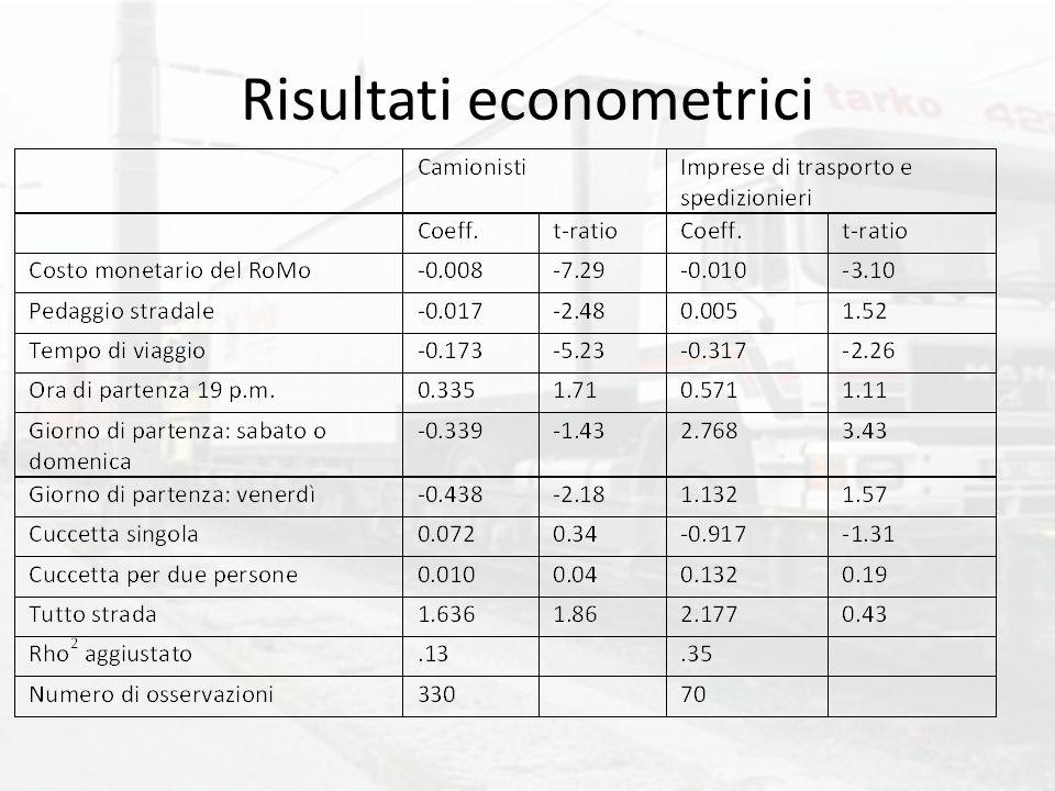 Risultati econometrici