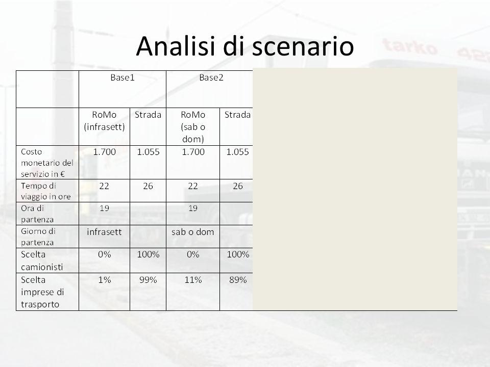 Analisi di scenario
