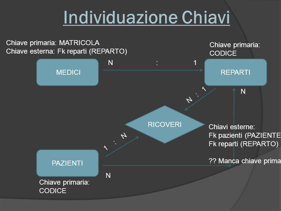 Individuazione Chiavi