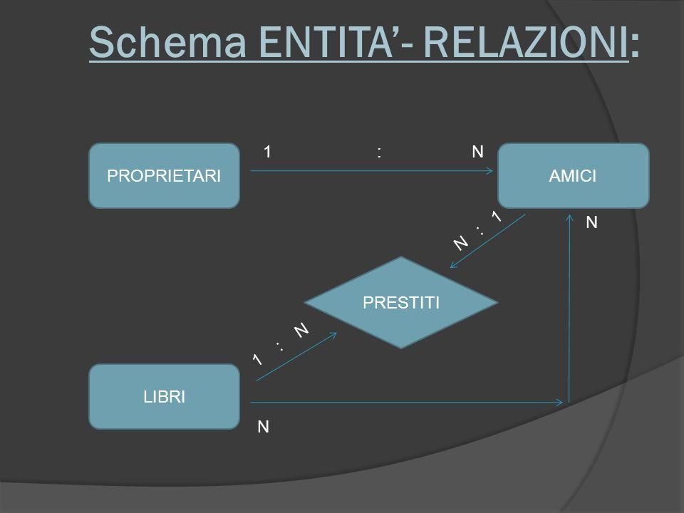 Schema ENTITA'- RELAZIONI: