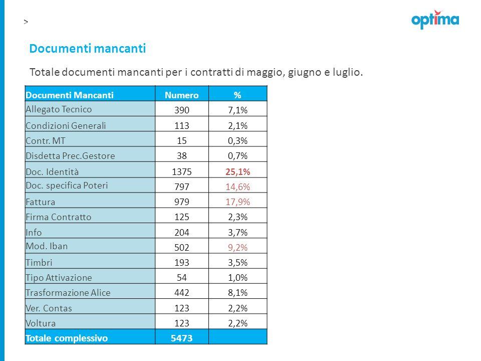 Totale documenti mancanti per i contratti di maggio, giugno e luglio.
