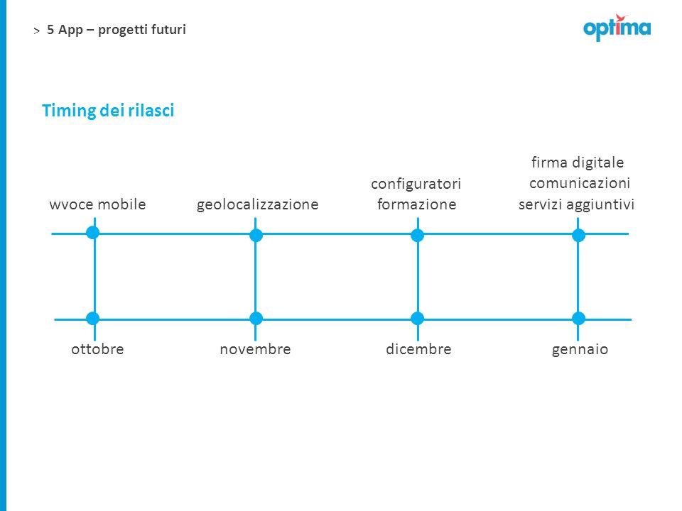 Timing dei rilasci firma digitale configuratori comunicazioni