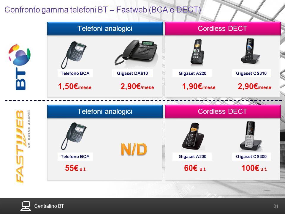 Confronto gamma telefoni BT – Fastweb (BCA e DECT)
