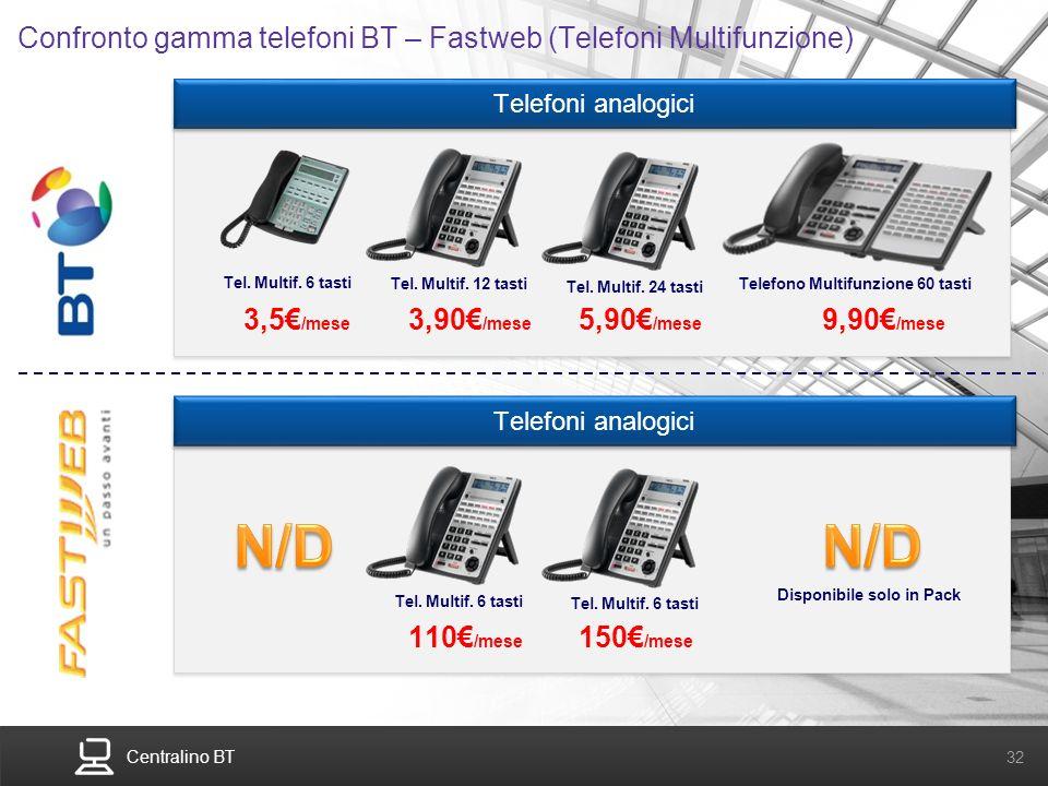 Confronto gamma telefoni BT – Fastweb (Telefoni Multifunzione)