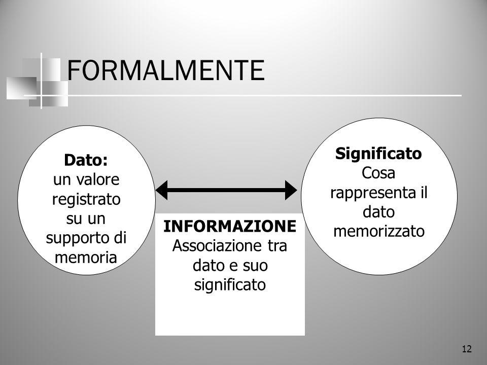 FORMALMENTE Significato Dato: Cosa rappresenta il dato memorizzato