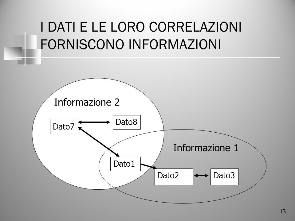 I DATI E LE LORO CORRELAZIONI FORNISCONO INFORMAZIONI