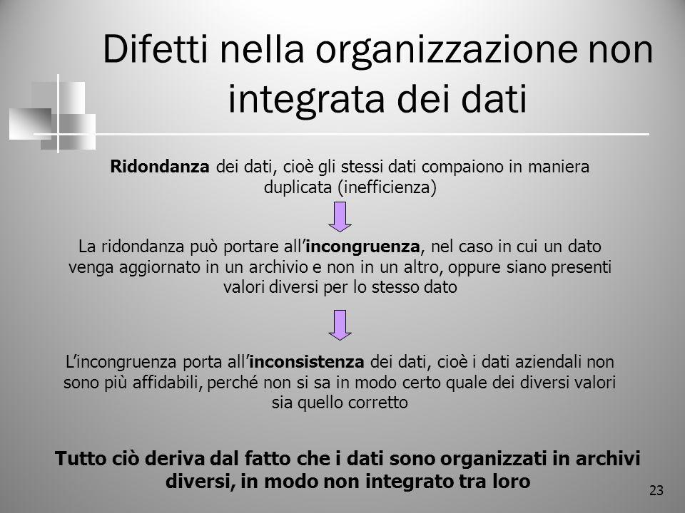 Difetti nella organizzazione non integrata dei dati