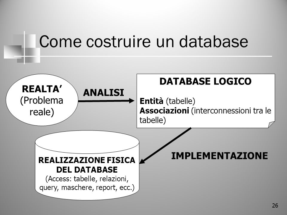 Come costruire un database