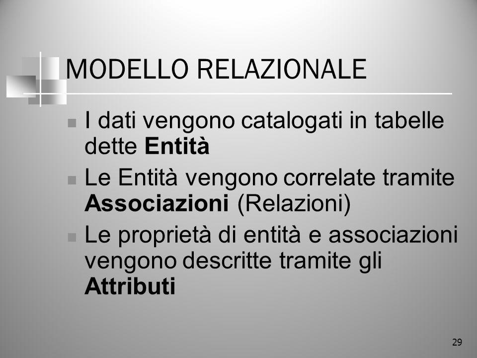 MODELLO RELAZIONALE I dati vengono catalogati in tabelle dette Entità